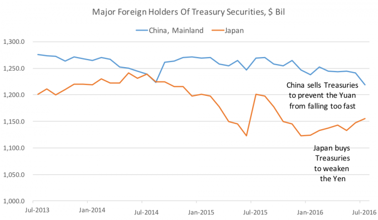 4-foreign-holders-of-treasuries