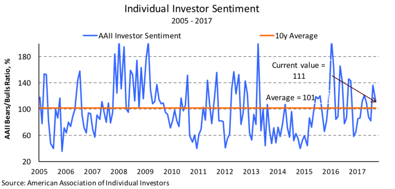 Model Capital Management - investor sentiment