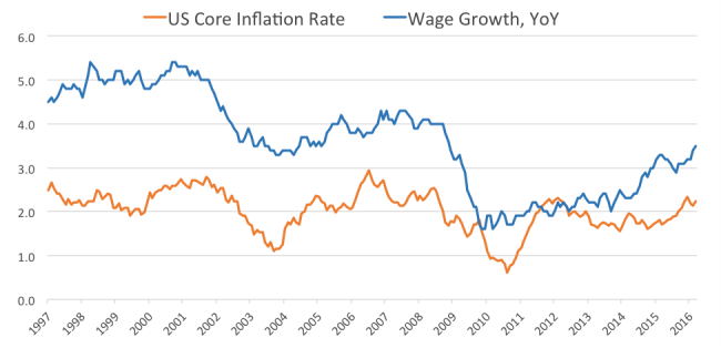 CPI and wage growth - tactical investment management
