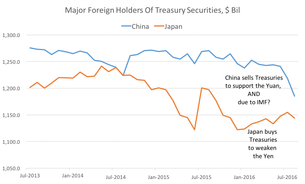 foreign-treasury-holders-aug-2016 - tactical investment