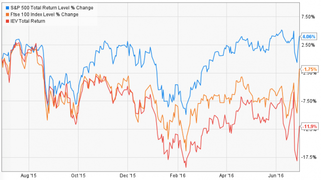 Global equities - 1y - tactical investment management