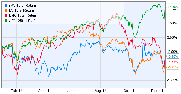 Global equities - tactical investment management