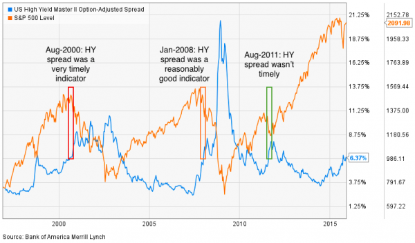 HY spread analysis - tactical investment
