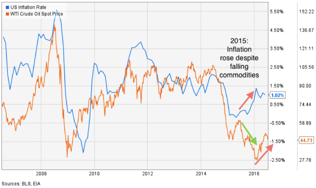 Invflaiton vs Crude Oil - tactical investment management