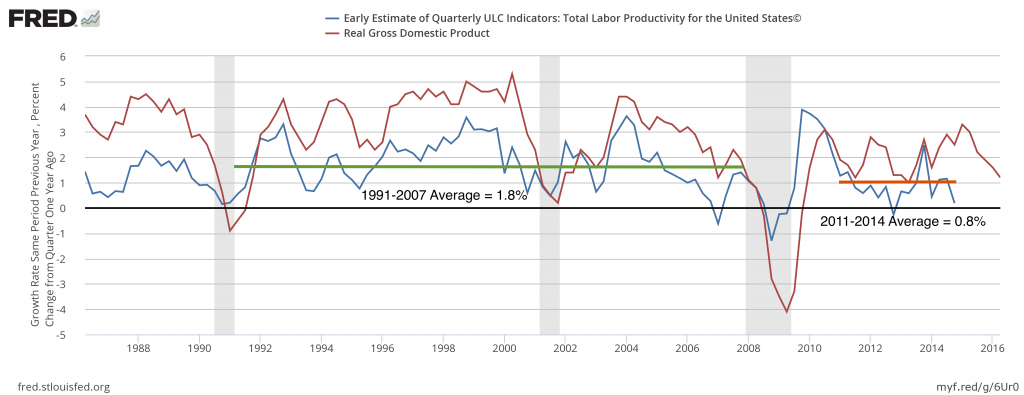 Labor productivity - GDP - tactical investment management