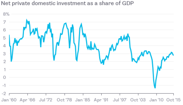 Private Investment Share of GDP - tactical asset management