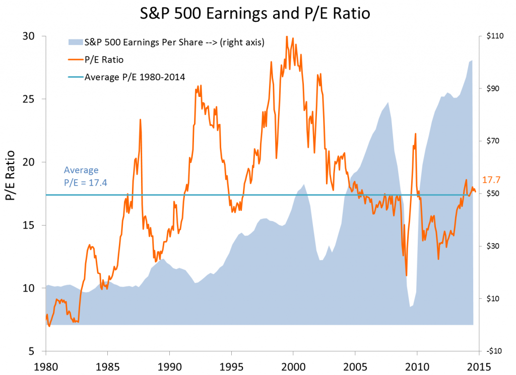 SP500 PE ratio for tactical investment management