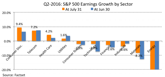SP500 Q2 earnings by sector - tactical investment management