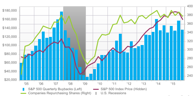 SP500 Share Buybacks - tactical investment management