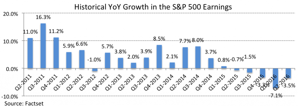 SP500 earnings growth - tactical investment management