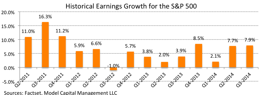 SP500 earnings - tactical investment management