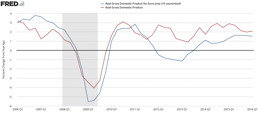 US and EU GDP growth - tactical investment management